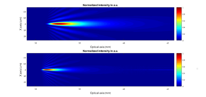 Diffractive Elongated Focus beams comparison