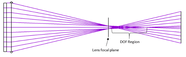 Diffractive Elongated Focus negative