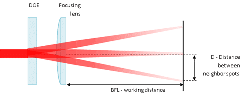 diffractive beam splitter multispot with focusing lens