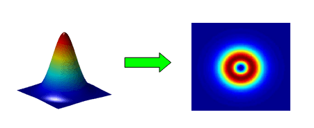 Optical Vortex Phase Plate Gauss to vortex