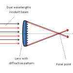 beam combiner dual wavelength setup2
